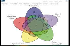 Most Complicated Venn Diagram Ive Ever Seen Album On Imgur