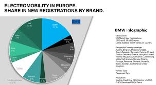 Bmw Model Chart Bmw Electric Car Sales Chart Shows Tesla Model 3 Taking Over