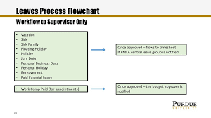 Annual Leave Process Flow Chart Successfactors Time And Leaves Ppt Download