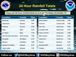 bay area rainfall totals in how wet did san mateo get