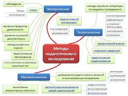 Теоретические методы исследования в педагогике tissu nn ru Теоретические методы исследования в педагогике