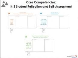 Competencies Meaning Core Competencies Learning Team