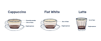 Its the ratio of frothed milk. Espresso Coffee The Espresso Menu Explained Five Senses Coffee