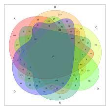 Stacked Venn Diagram Nice Looking Five Sets Venn Diagrams Stack Overflow