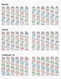 C Chord Inverted Diagram List Of Wiring Diagrams