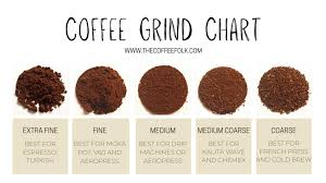 And if your favorite coffee comes in a french press, the coarser grind settings are reported to work well. The Complete Guide To Coffee Grinding The Coffee Folk