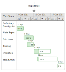 Gantt Chart For Training Program How To Use Gantt Charts For Project Planning And Project