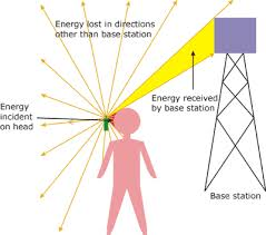 What Is Rf Radiation Rf Radio Frequency Safe