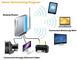 what is a home computer network? a primer dynamixs technologies what is needed to communicate with a computer at Home Area Network Diagram