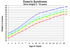 Down Syndrome Growth Chart Height Girl Google Search