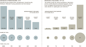 Who Gets The Breaks And Benefits Graphic Nytimes Com