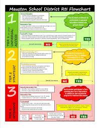 Rti Behavior Flow Chart Rti Handbook