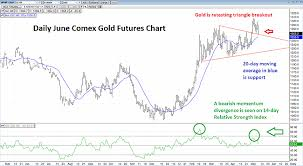Gold Rsi Chart Technical Trading Red Warning Flags Are Waving On Daily