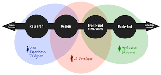 Ux Designer Job Description Best The Difference Between A UX Designer And UI Developer Melbourne