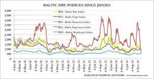 Baltic Dry Index Karatzas Shipbrokers Register
