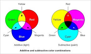 What Colors Make Yellow color profiles