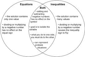this is a graphic of a venn diagram comparing equations and    this is a graphic of a venn diagram comparing equations and inequalities