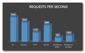 Comparing Node Js Vs Php Performance Hostingadvice Com