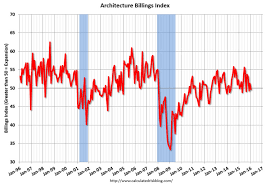 Us Abi Drops Slightly In January Archdaily