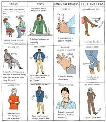 body language positive traits in body language and learn the  body language positive traits in body language and learn the ways of body language slp social skills and social thinking positive