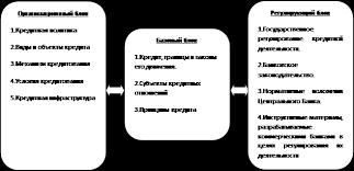 Курсовая работа Кредитная система и ее звенья  Согласно данной характеристике кредитную систему можно представить в виде следующей схемы
