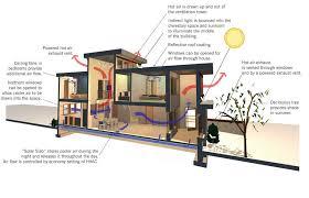 Natural Cooling Diagram