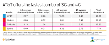 3g Vs Lte Speed Chart At T Clocks Best Overall Speeds With 3g 4g Combo Pcworld