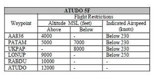 Omaa Departure Charts Sids Etihad Airways Va