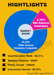 Other insurance carriers are handled on a case by case basis, so please inquire when scheduling your appointment. Sbi Health Insurance Plans Reviews Premium Calculator