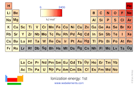 Ionization Energy Chart Webelements Periodic Table Periodicity Ionization Energy