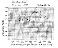 Club Head Speed Shaft Flex Chart Swing Speed Shaft Flex Chart Luxury Aerotech Steelfiber