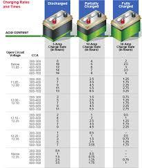 Automotive Battery Size Chart Interstate Battery Size Chart Facebook Lay Chart