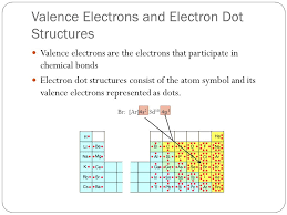 Chemical bonding Chapters 7 and 8. Valence Electrons Elements with ...