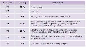 citroen c3 fuse box manual wiring diagram c3 fuse box wiring diagram descriptioncitroen c3 changing a fuse practical information citroen c3 c3 corvette