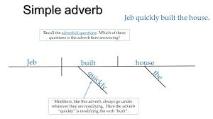 Diagrams Diagramming Adjectives And Adverbs. Simple Adjective Jeb ...