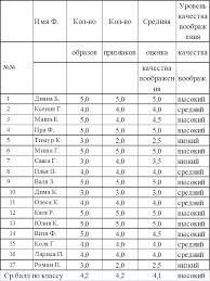 Дипломная работа Развитие творческих способностей на уроках в  Таблица 1 Оценка качества воображения