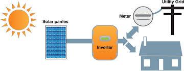 how solar works vulcan solar power llc rh vulcansolarpower com grid tie solar system wiring diagram