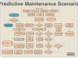 Customer Maintenance Flow Chart Preventative And Condition