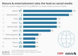 Chart Of The Week Nature And Entertainment Take The Lead On