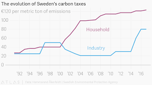 Swedish Charts The Evolution Of Swedens Carbon Taxes