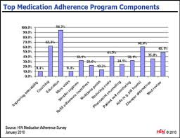 Components Of Patient Medication Chart Healthcare Intelligence Network Chart Of The Week Top