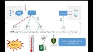 An Ii B B Videos For Ibm Integration Bus V10 Ibm Integration