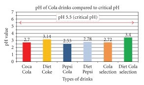 Ph Comparison Among Pop Cola Drinks The Ph Levels Of The