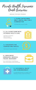 types of private health insurance plans