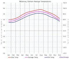 Bahrain Temperature Chart Average Temperatures In Muharraq Bahrain Temperature