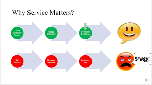 Great Customer Service Means A Review Of Reviews Part Ii Service Reviews Graz Me