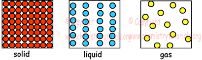 Gas Liquid Solids Gases With Examples Online Chemistry Tutorials