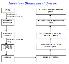 Inventory Management System Lead Acid Battery Manufacturing
