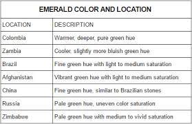Emerald Color Location Chart Emeralds Com Emeralds Com