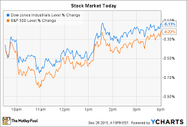 Disney Point Chart 2015 Disney Pops And Iconix Brands Plunges As Stocks Slip The